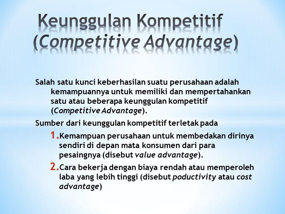 Keunggulan Kompetitif (Competitive Advantage)