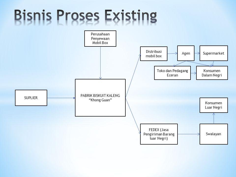 Bisnis Proses Existing