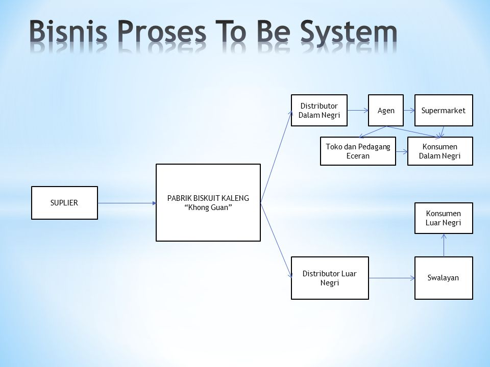 Bisnis Proses To Be System