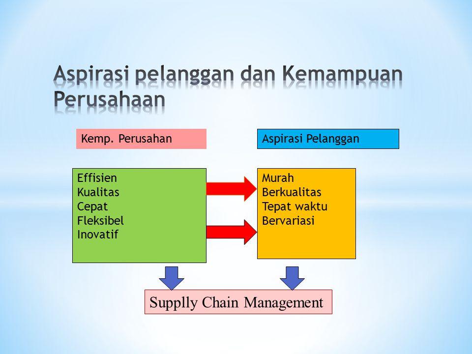 Aspirasi pelanggan dan Kemampuan Perusahaan