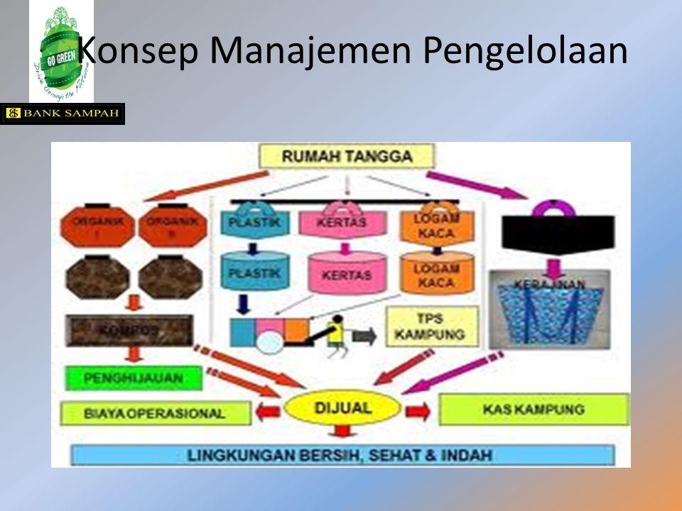 Konsep Manajemen Pengelolaan