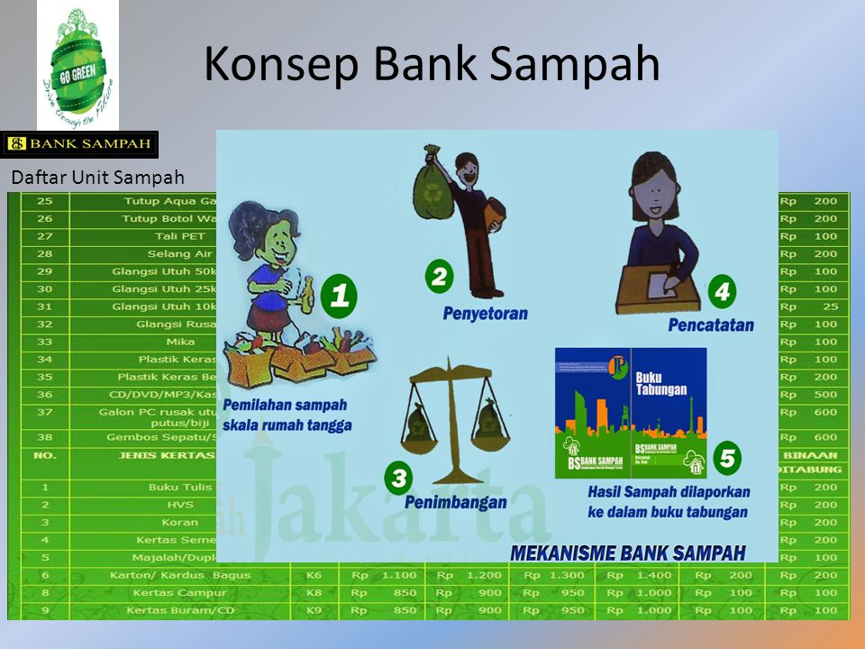 Konsep Bank Sampah Daftar Unit Sampah