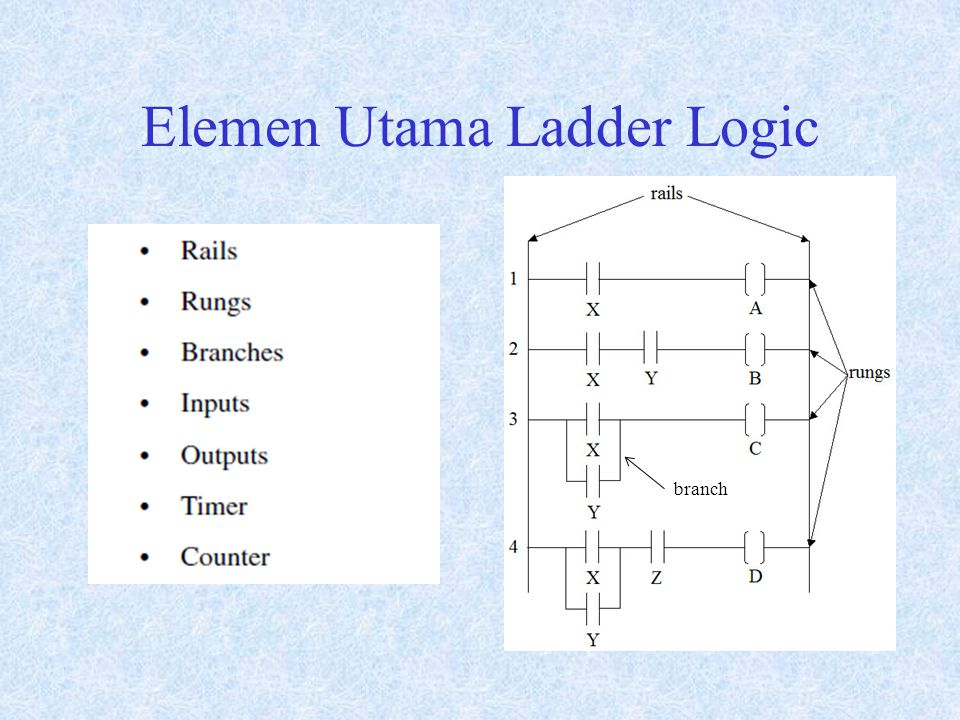 Elemen Utama Ladder Logic