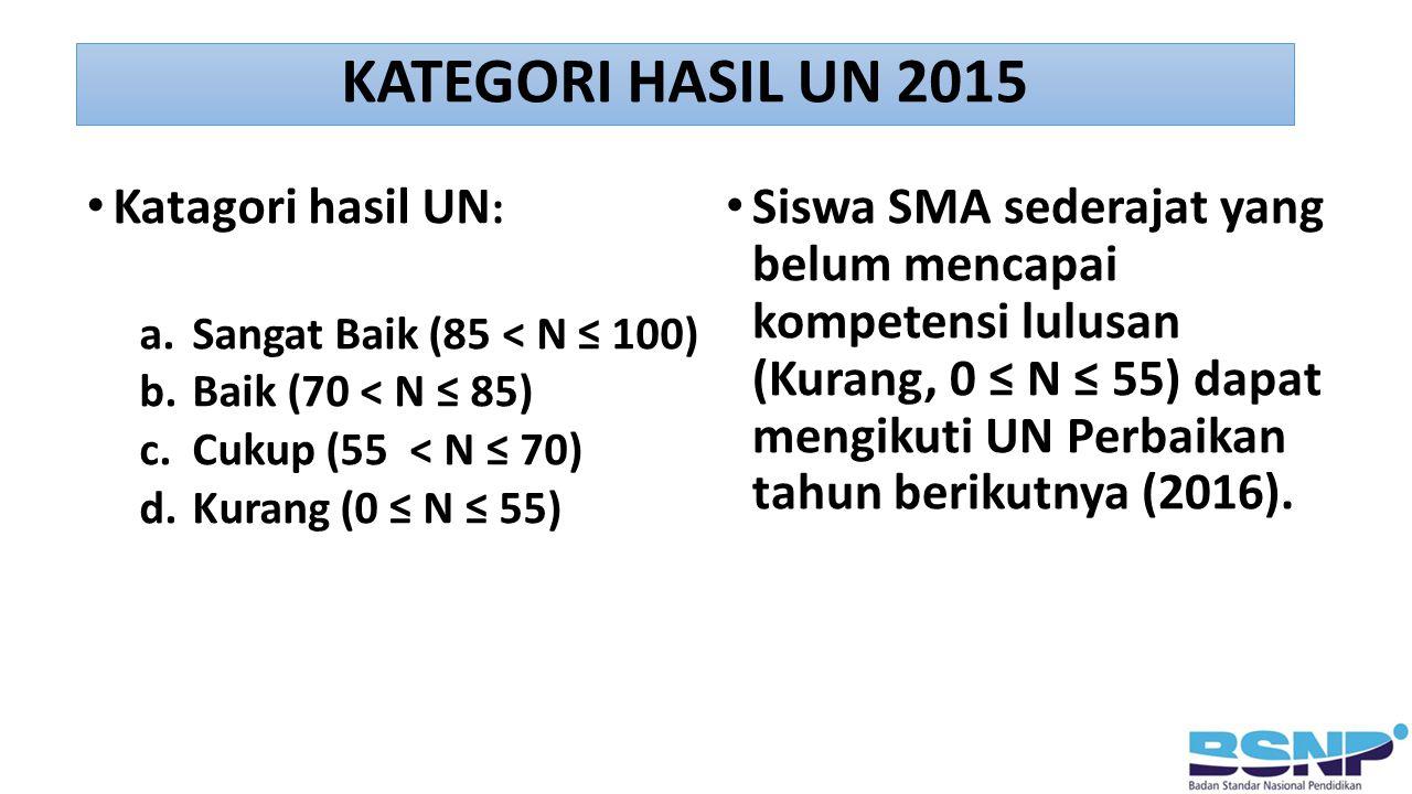 KATEGORI HASIL UN 2015 Katagori hasil UN:
