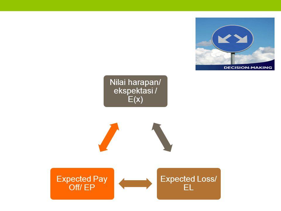 Nilai harapan/ ekspektasi / E(x)