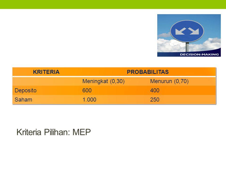 Kriteria Pilihan: MEP KRITERIA PROBABILITAS Meningkat (0,30)