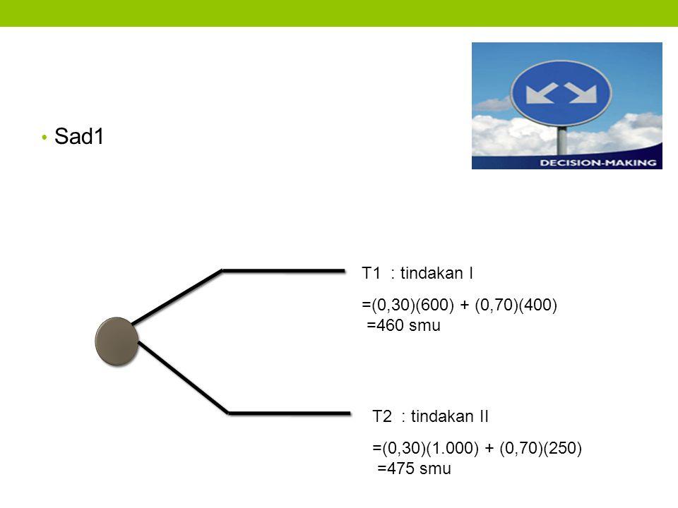 Sad1 T1 : tindakan I =(0,30)(600) + (0,70)(400) =460 smu