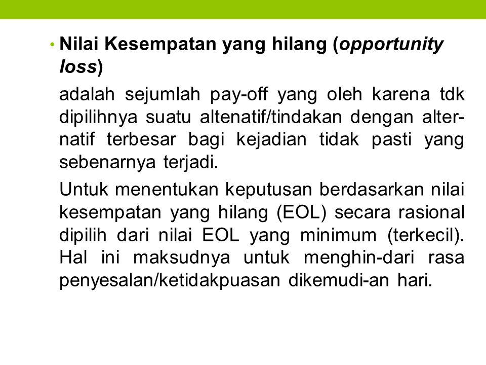 Nilai Kesempatan yang hilang (opportunity loss)