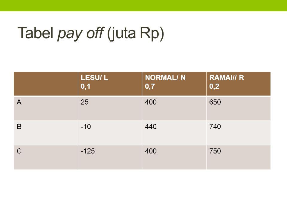 Tabel pay off (juta Rp) LESU/ L 0,1 NORMAL/ N 0,7 RAMAI// R 0,2 A 25