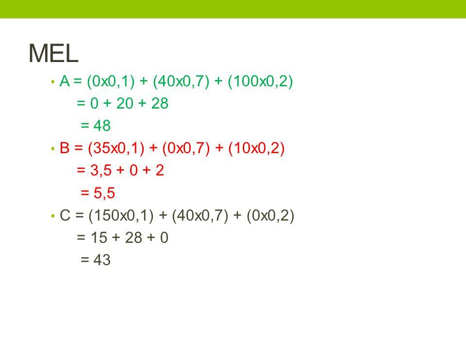 MEL A = (0x0,1) + (40x0,7) + (100x0,2) = 0 + 20 + 28 = 48