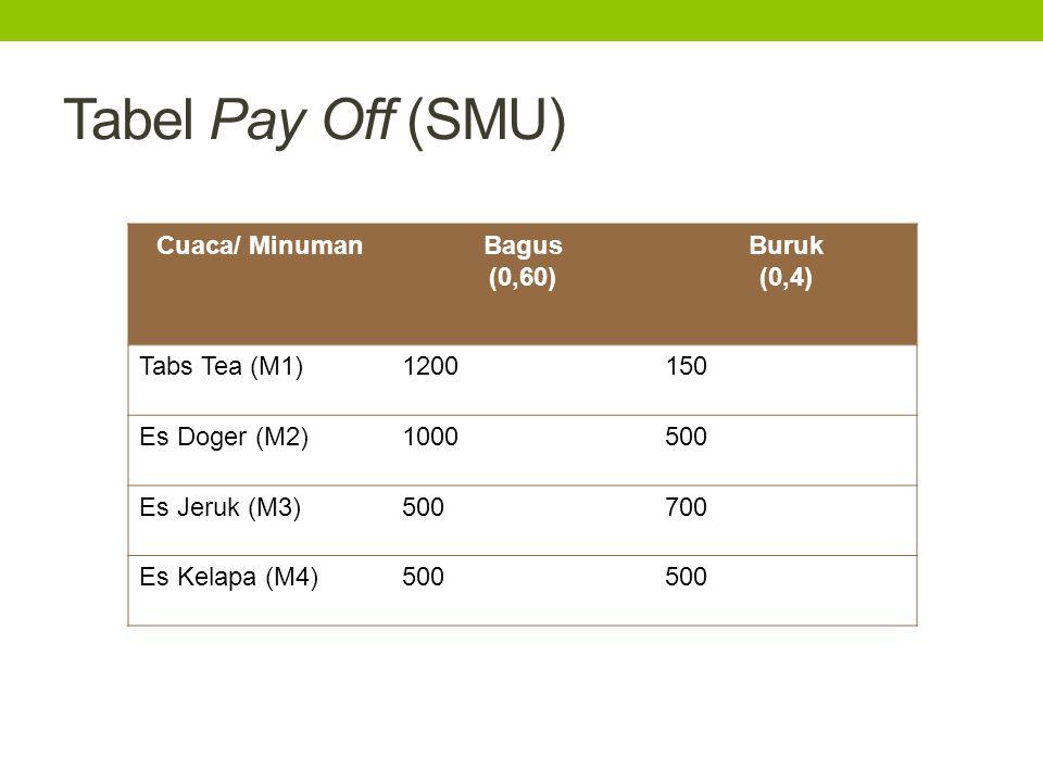 Tabel Pay Off (SMU) Cuaca/ Minuman Bagus (0,60) Buruk (0,4)