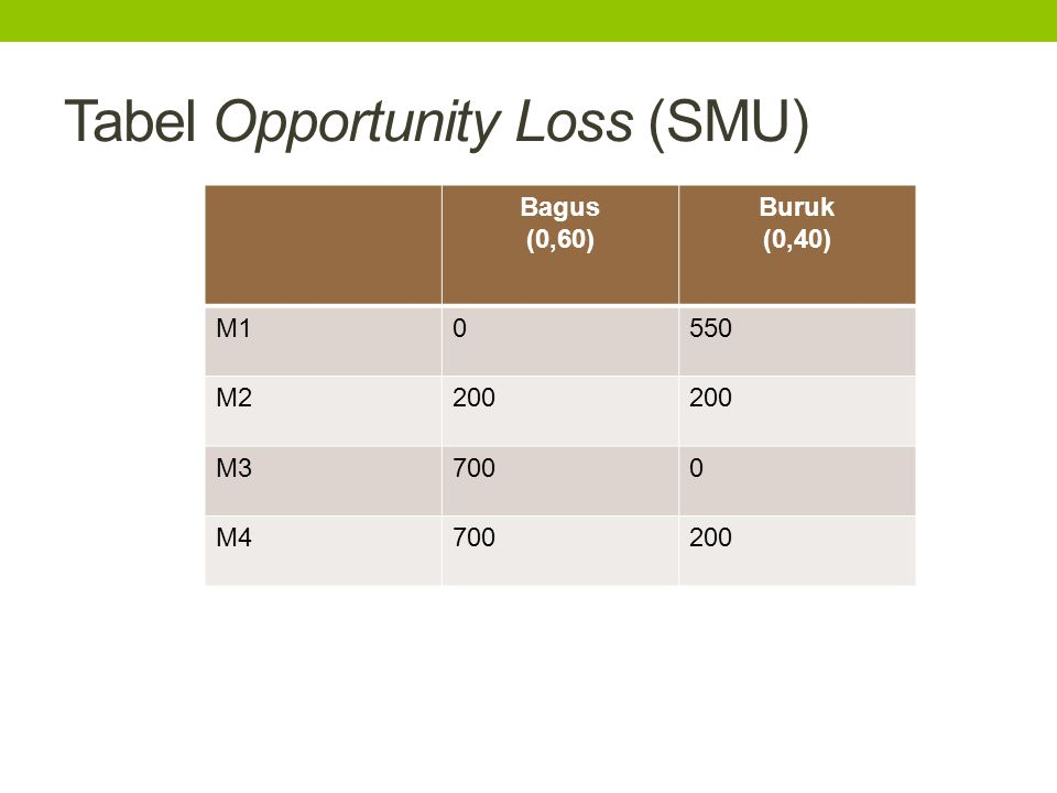 Tabel Opportunity Loss (SMU)