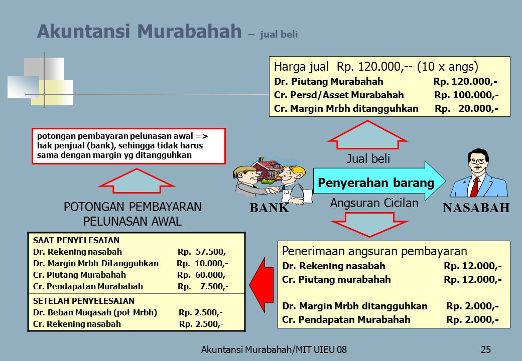 Akuntansi Murabahah – jual beli