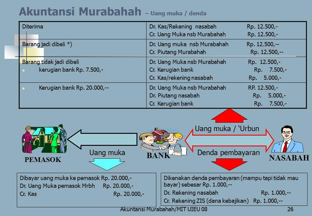 Akuntansi Murabahah – Uang muka / denda