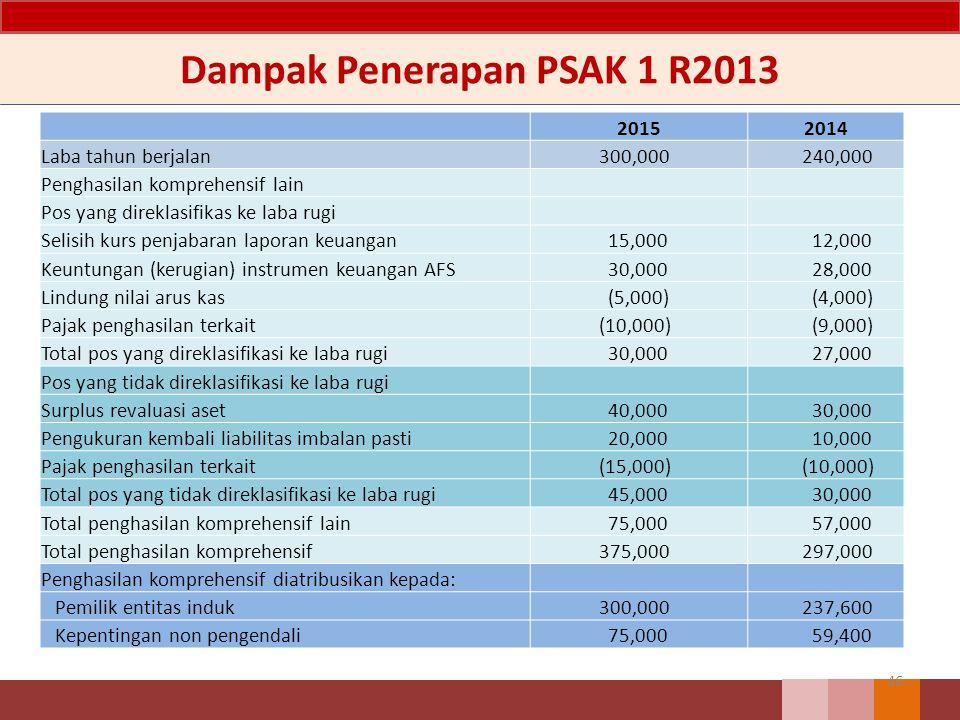 Dampak Penerapan PSAK 1 R2013