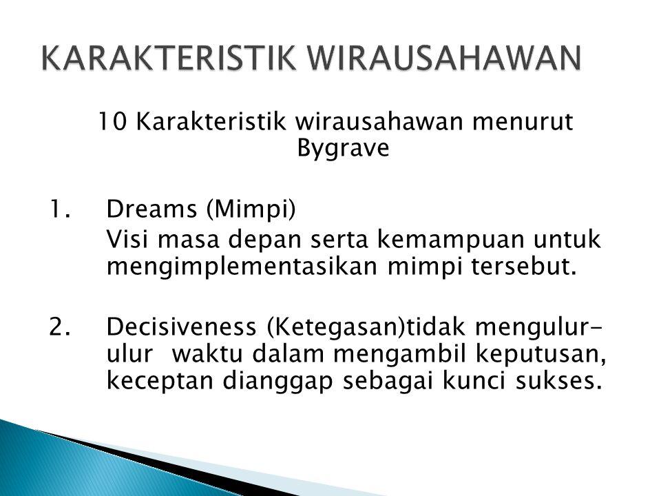KARAKTERISTIK WIRAUSAHAWAN
