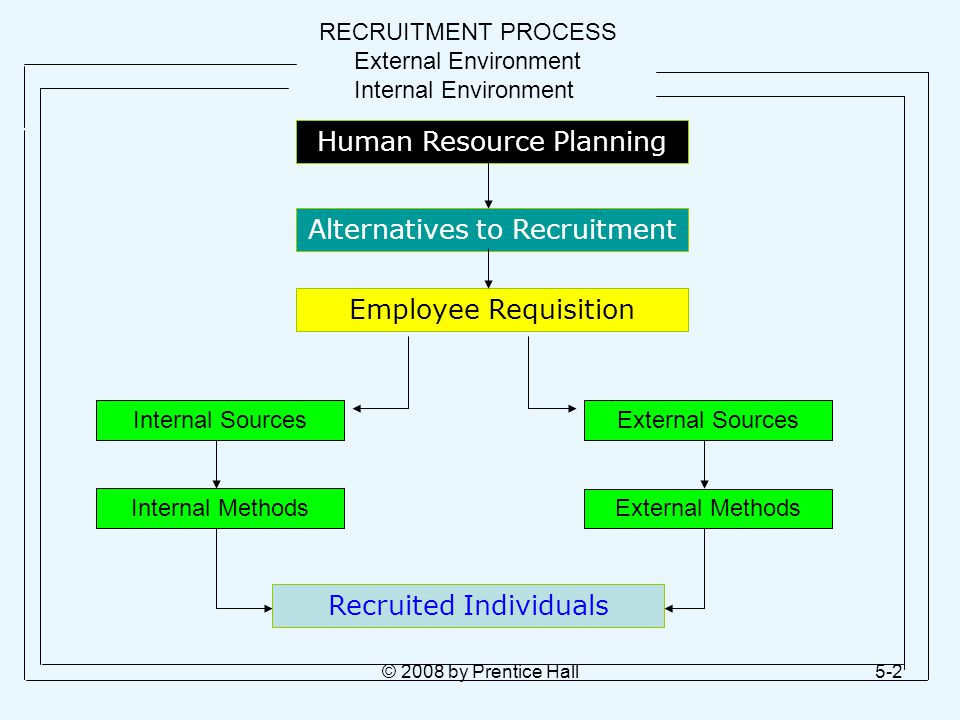 RECRUITMENT PROCESS External Environment Internal Environment