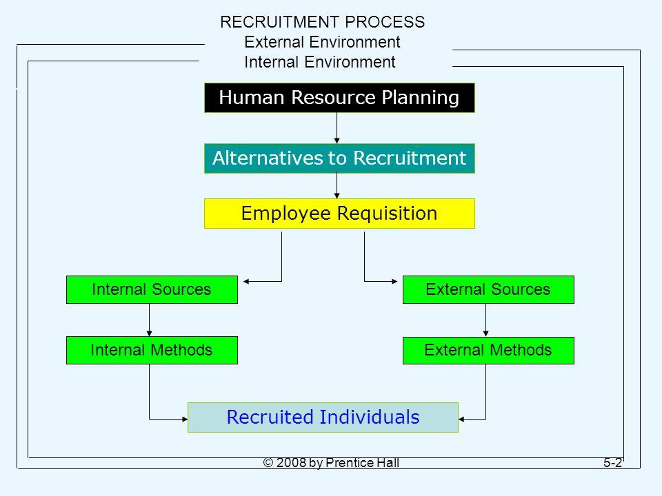 external recruitment methods