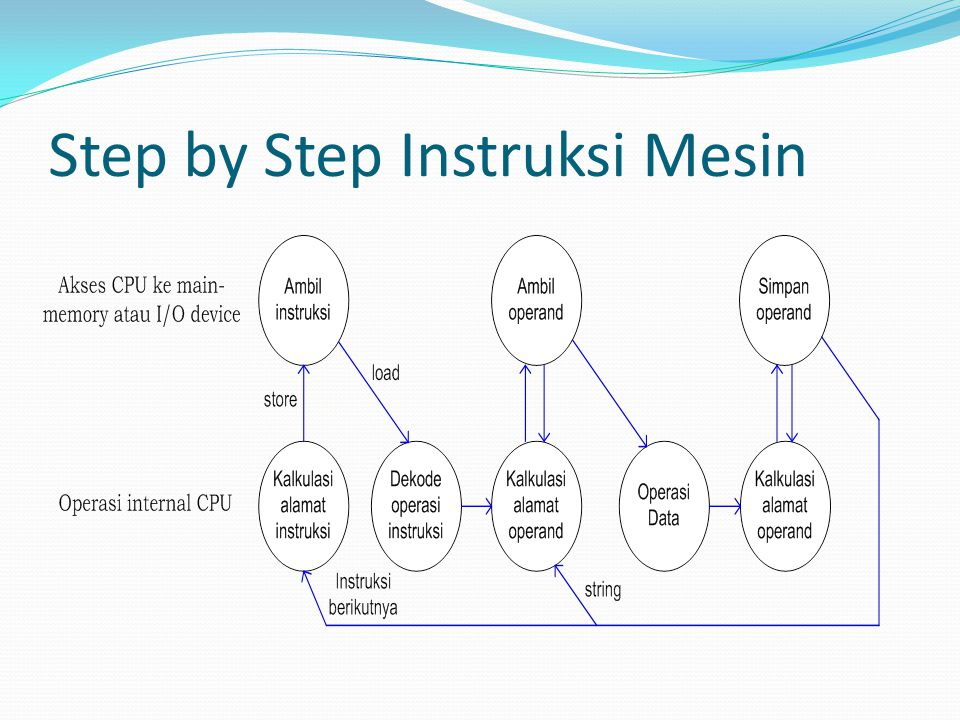 Step by Step Instruksi Mesin