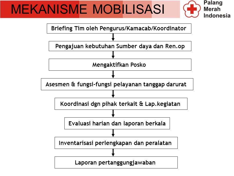 MEKANISME MOBILISASI Briefing Tim oleh Pengurus/Kamacab/Koordinator