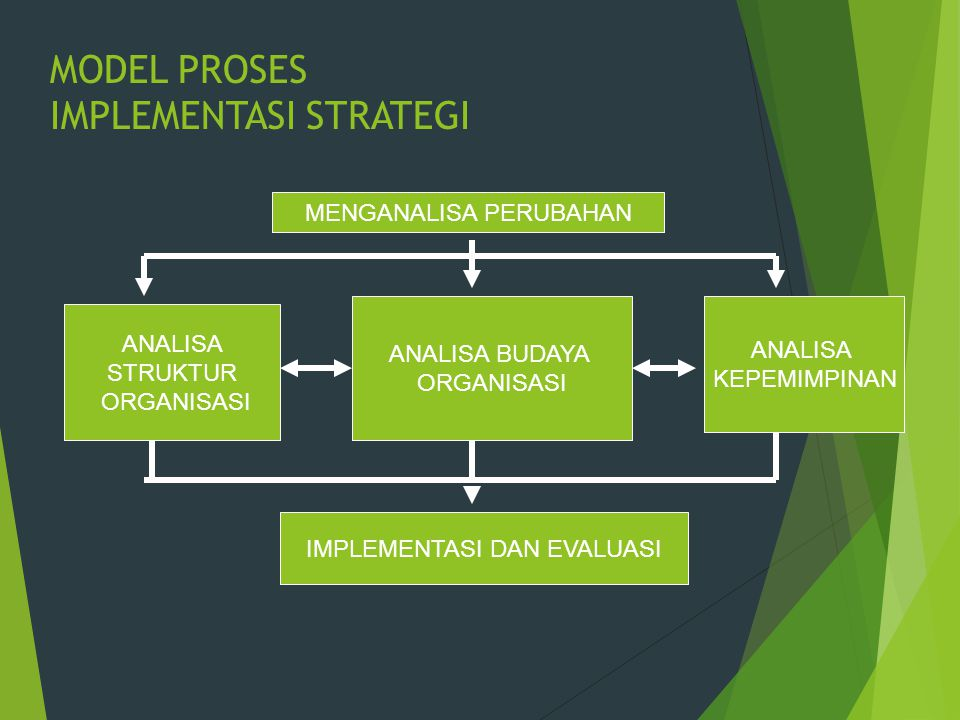 MODEL PROSES IMPLEMENTASI STRATEGI