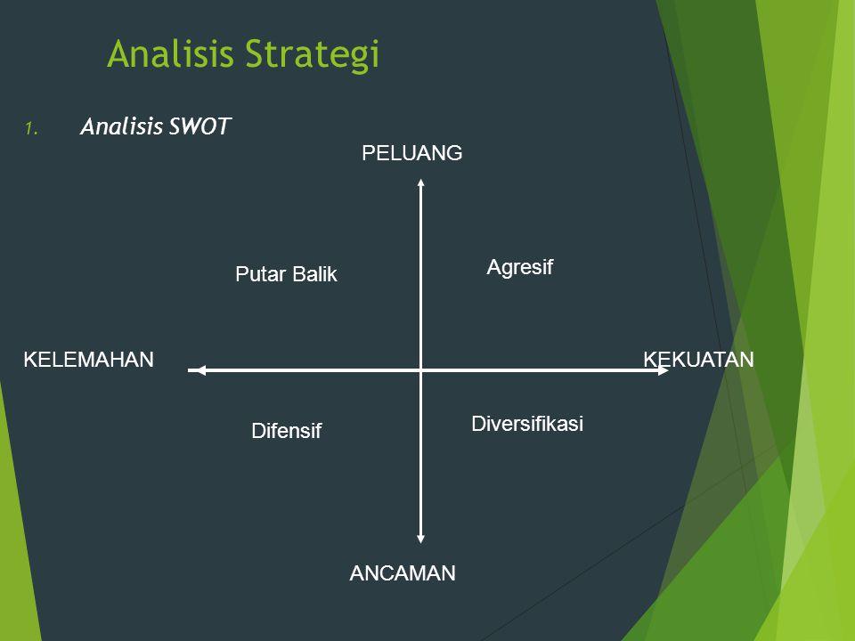 Analisis Strategi Analisis SWOT PELUANG Agresif Putar Balik KELEMAHAN