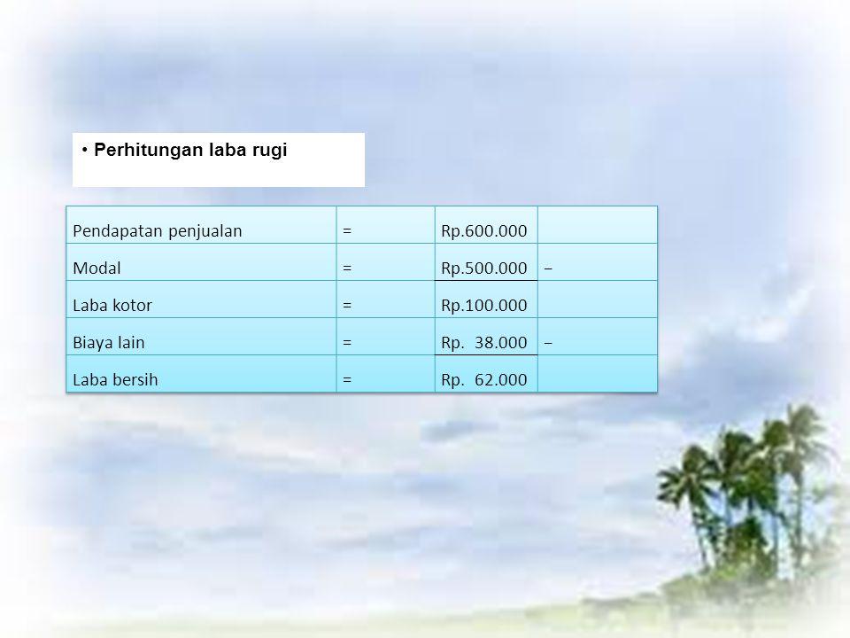 Perhitungan laba rugi Pendapatan penjualan. = Rp.600.000. Modal. Rp.500.000. − Laba kotor. Rp.100.000.