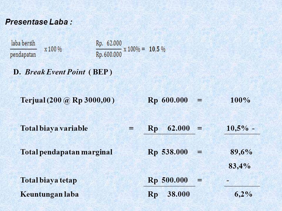 Presentase Laba : D. Break Event Point ( BEP ) Terjual (200 @ Rp 3000,00 ) Rp 600.000. = 100%