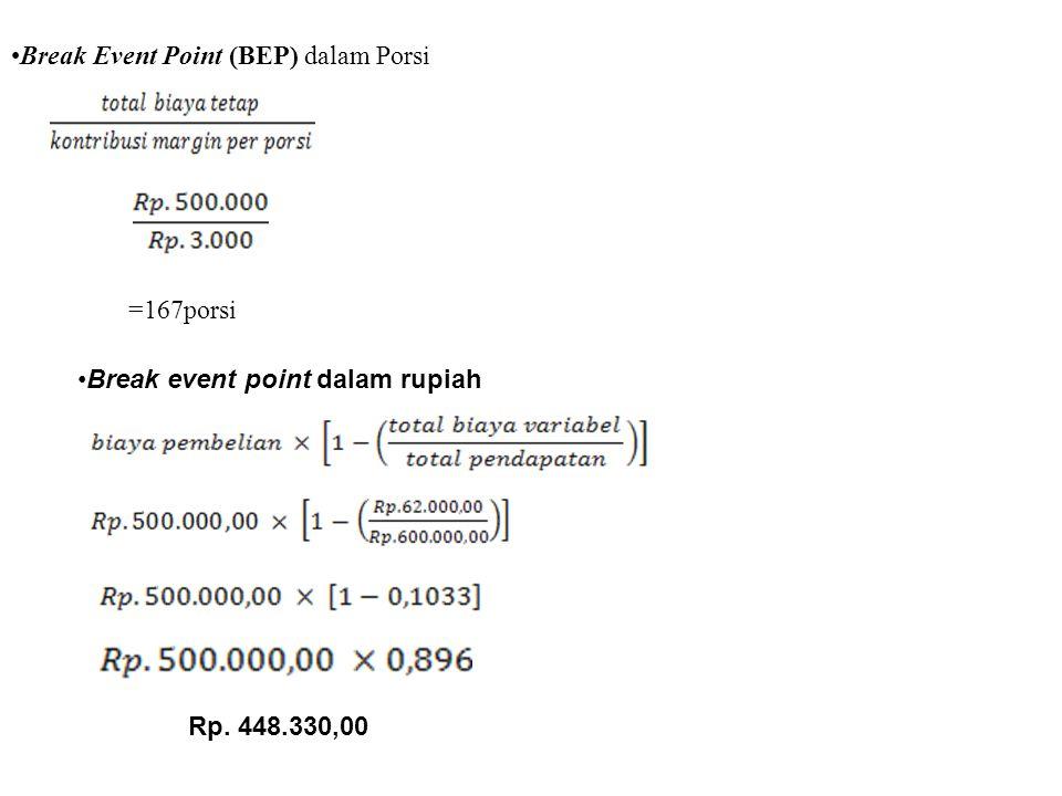 Break Event Point (BEP) dalam Porsi