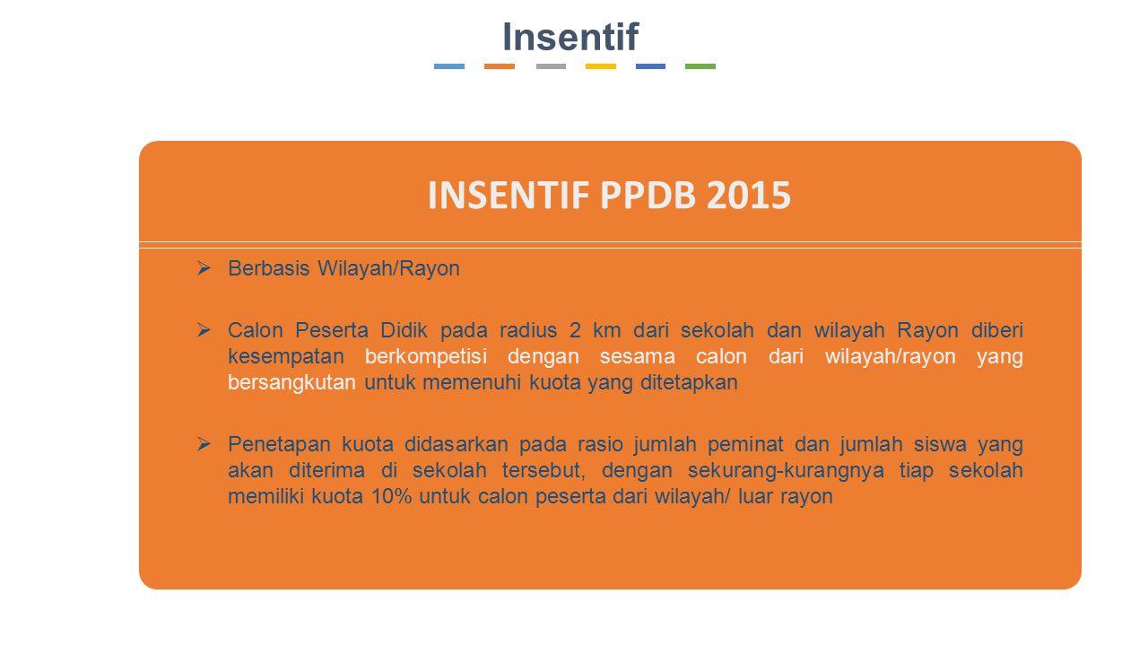 INSENTIF PPDB 2015 Insentif Berbasis Wilayah/Rayon
