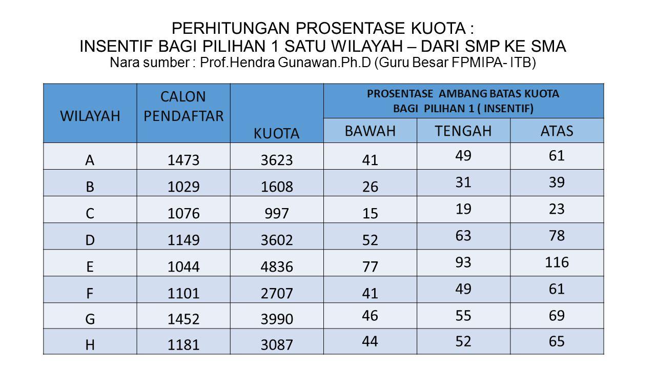PROSENTASE AMBANG BATAS KUOTA BAGI PILIHAN 1 ( INSENTIF)