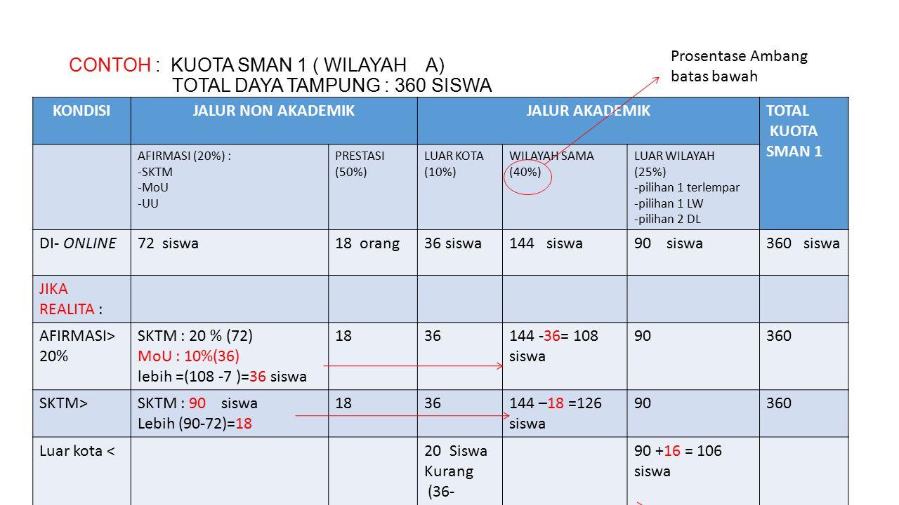 CONTOH : KUOTA SMAN 1 ( WILAYAH A) TOTAL DAYA TAMPUNG : 360 SISWA