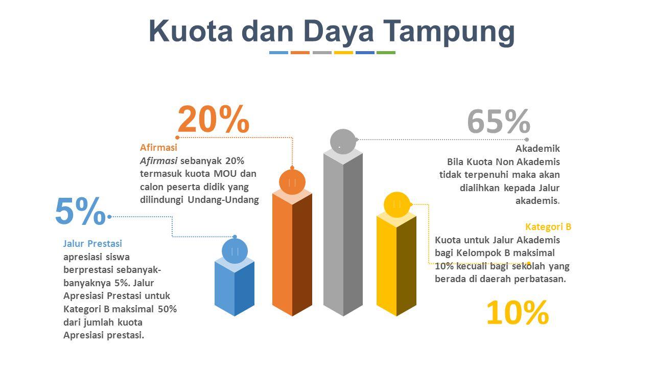 20% 65% 5% 10% Kuota dan Daya Tampung     Afirmasi Akademik