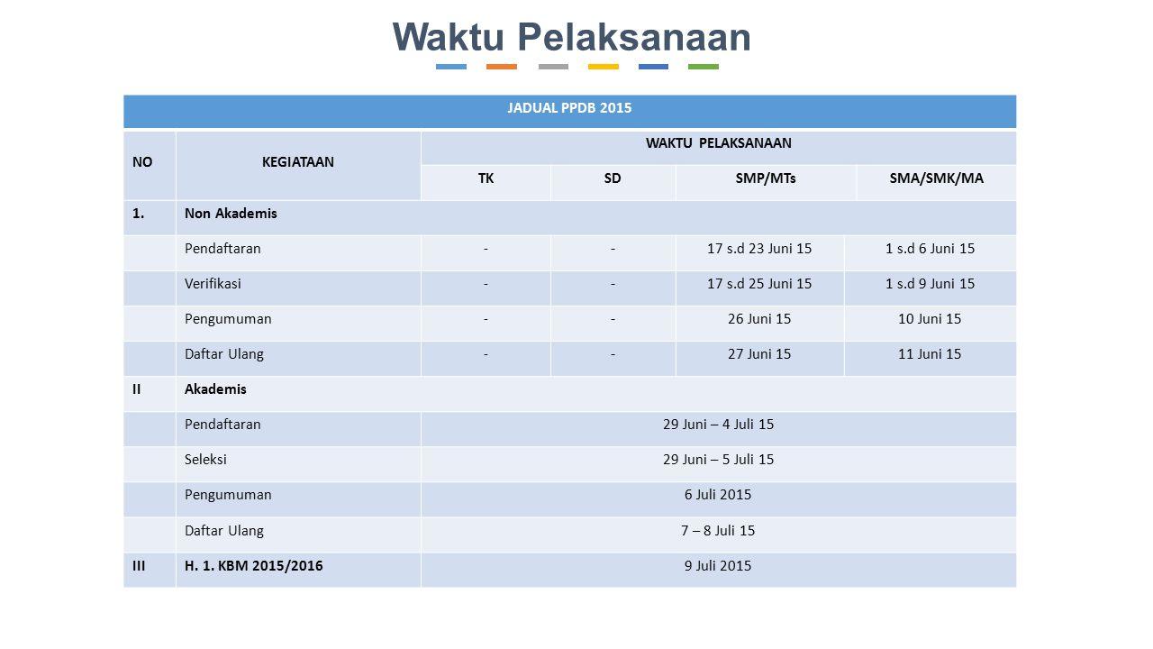 Waktu Pelaksanaan JADUAL PPDB 2015 NO KEGIATAAN WAKTU PELAKSANAAN TK