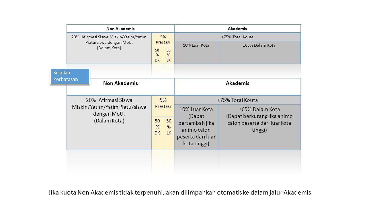 Non Akademis Akademis. 20% Afirmasi Siswa Miskin/Yatim/Yatim Piatu/siswa dengan MoU. (Dalam Kota)