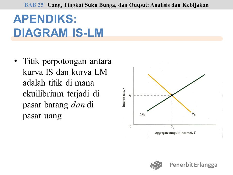 APENDIKS: DIAGRAM IS-LM