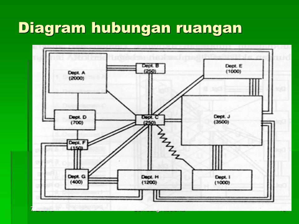 Diagram hubungan ruangan