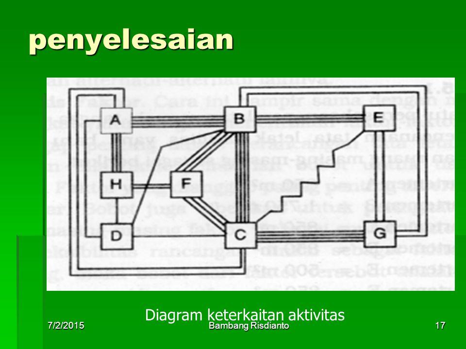 Diagram keterkaitan aktivitas