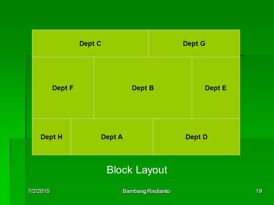 Block Layout Dept C Dept G Dept F Dept B Dept E Dept H Dept A Dept D