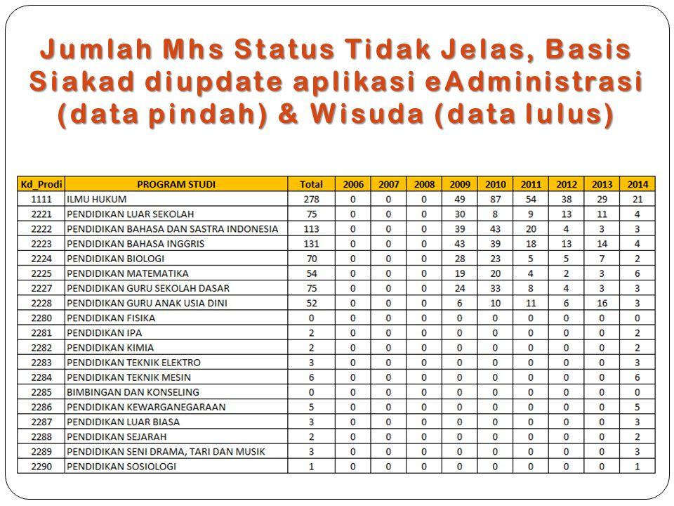 Jumlah Mhs Status Tidak Jelas, Basis Siakad diupdate aplikasi eAdministrasi (data pindah) & Wisuda (data lulus)