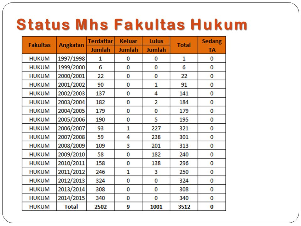 Status Mhs Fakultas Hukum