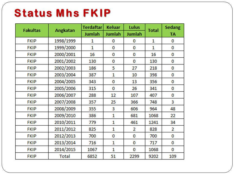 Status Mhs FKIP
