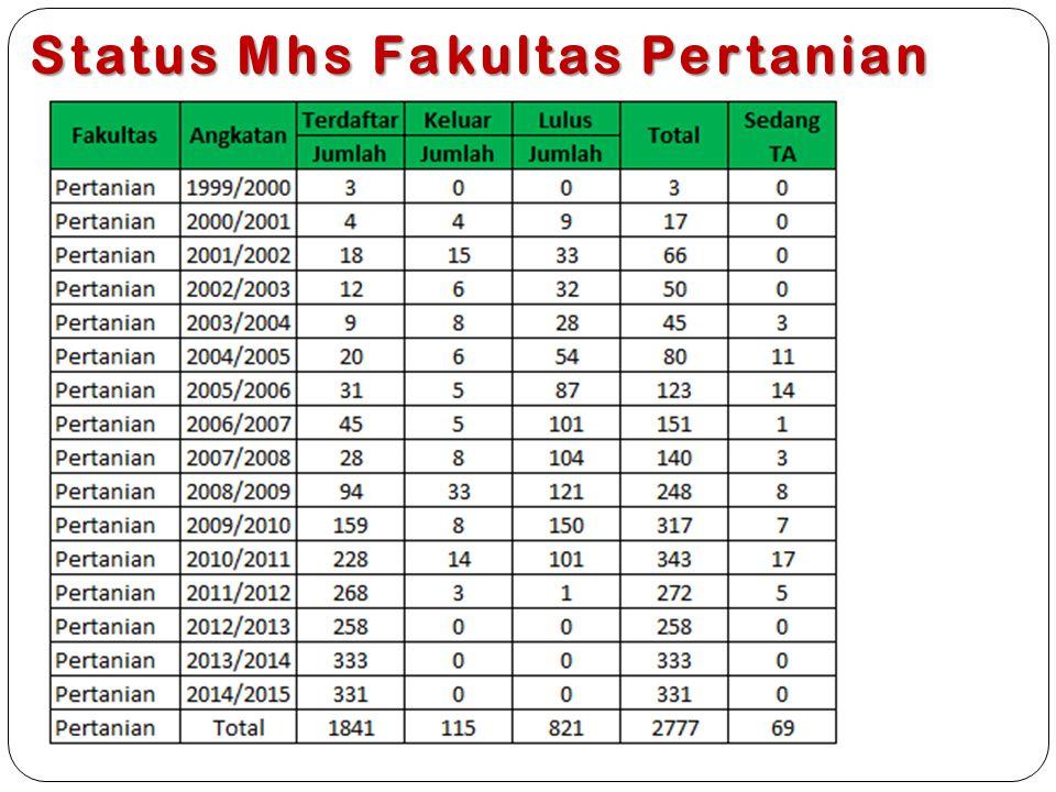 Status Mhs Fakultas Pertanian