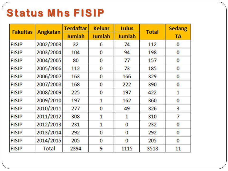 Status Mhs FISIP