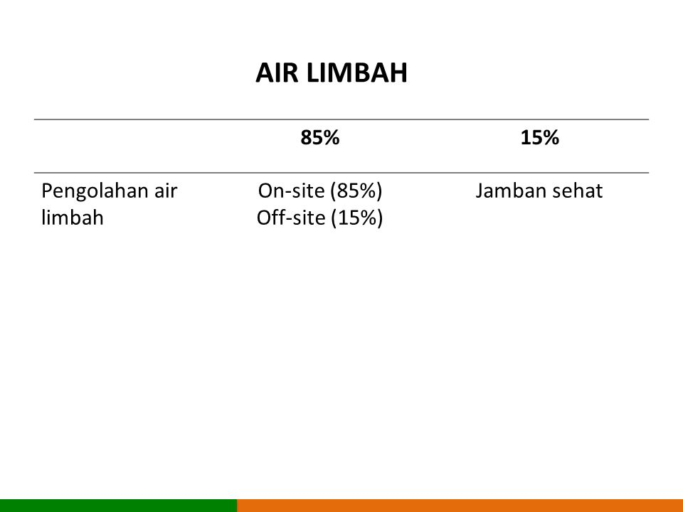 AIR LIMBAH 85% 15% Pengolahan air limbah On-site (85%) Off-site (15%)