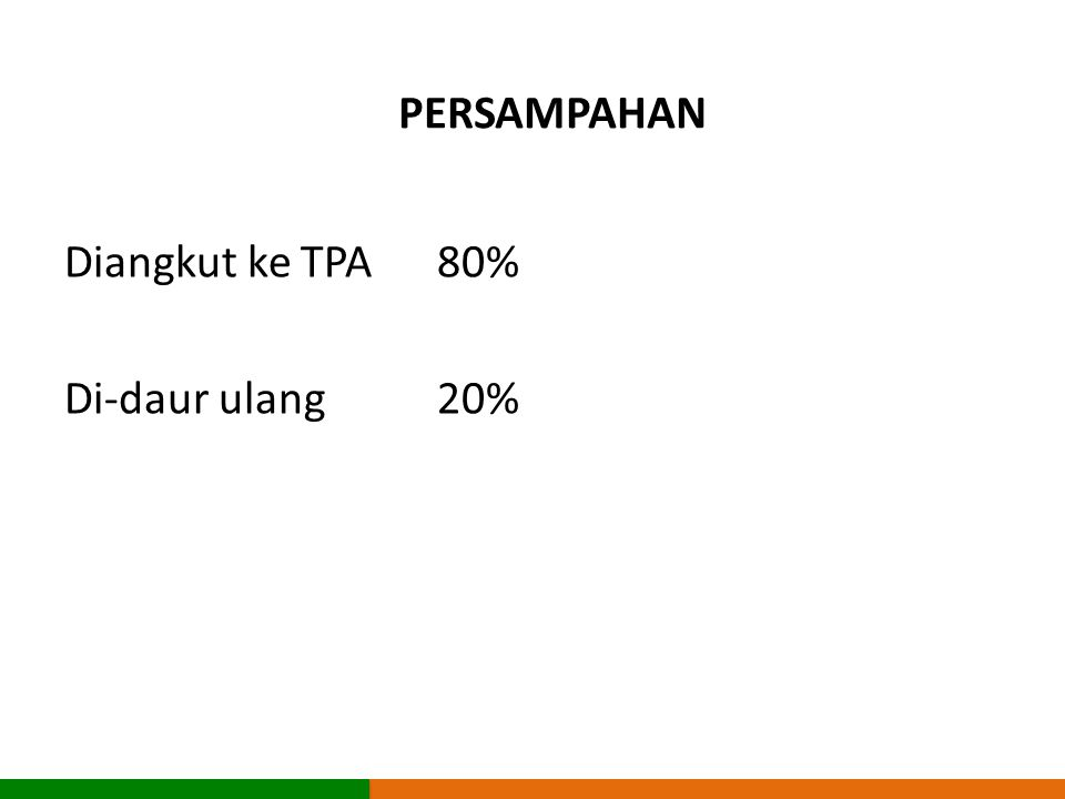 PERSAMPAHAN Diangkut ke TPA 80% Di-daur ulang 20%