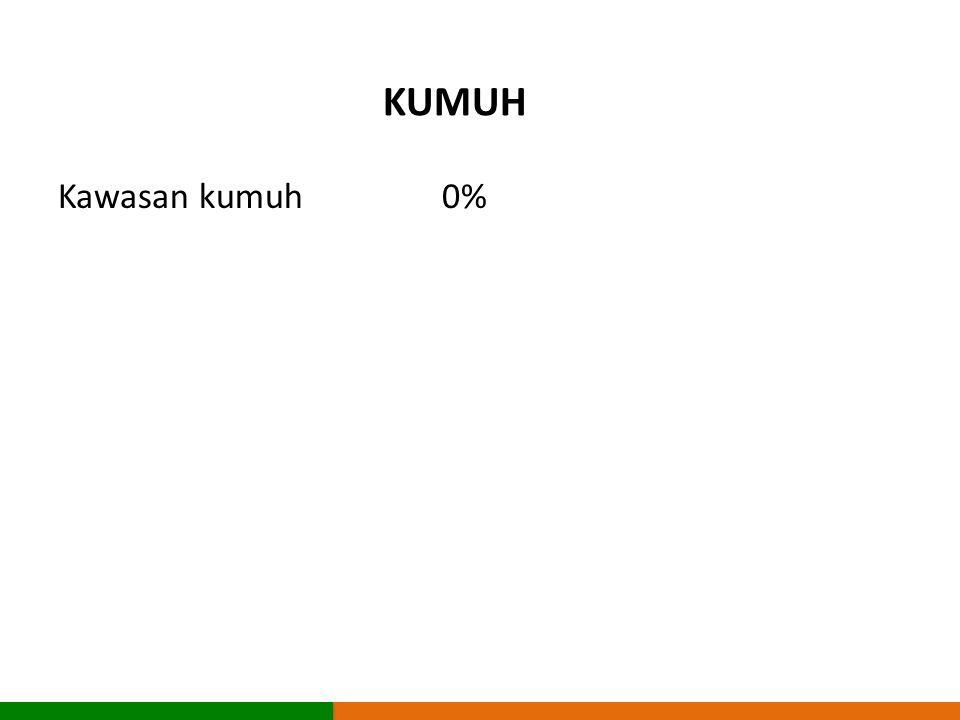 KUMUH Kawasan kumuh 0%