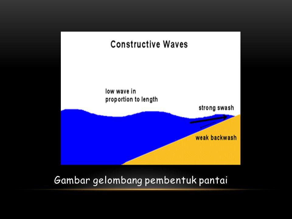 Gambar gelombang pembentuk pantai