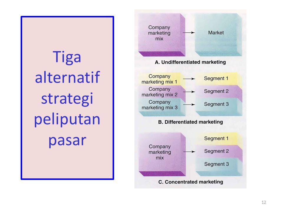 Tiga alternatif strategi peliputan pasar