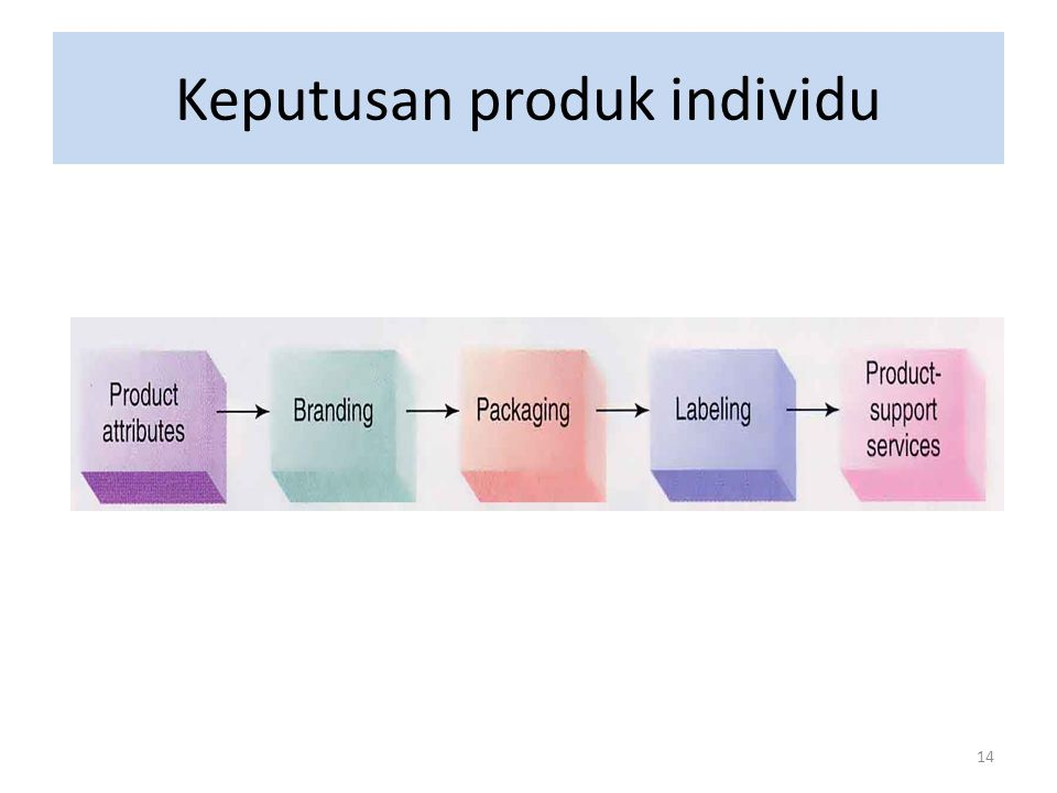 Keputusan produk individu